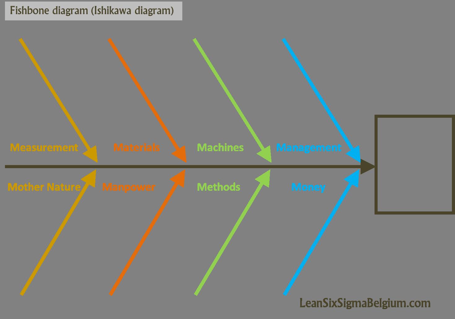 Fishbone diagram ishikawa diagram lean six sigma belgium fishbone diagram ishikawa diagram ccuart Image collections