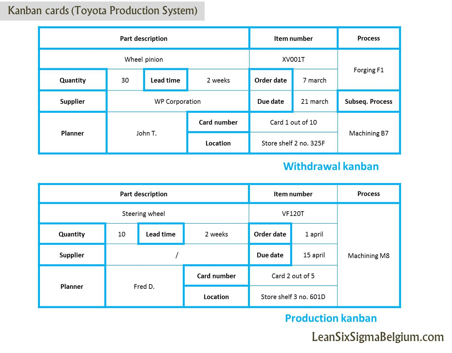 Kanban cards toyota production system lean six sigma for Kanban cards template