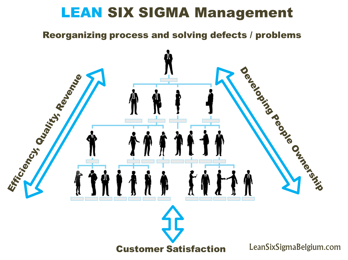 How to achieve true enterprise transformation lean six sigma belgium cultivate a culture of learning on all levels of the company ccuart Image collections