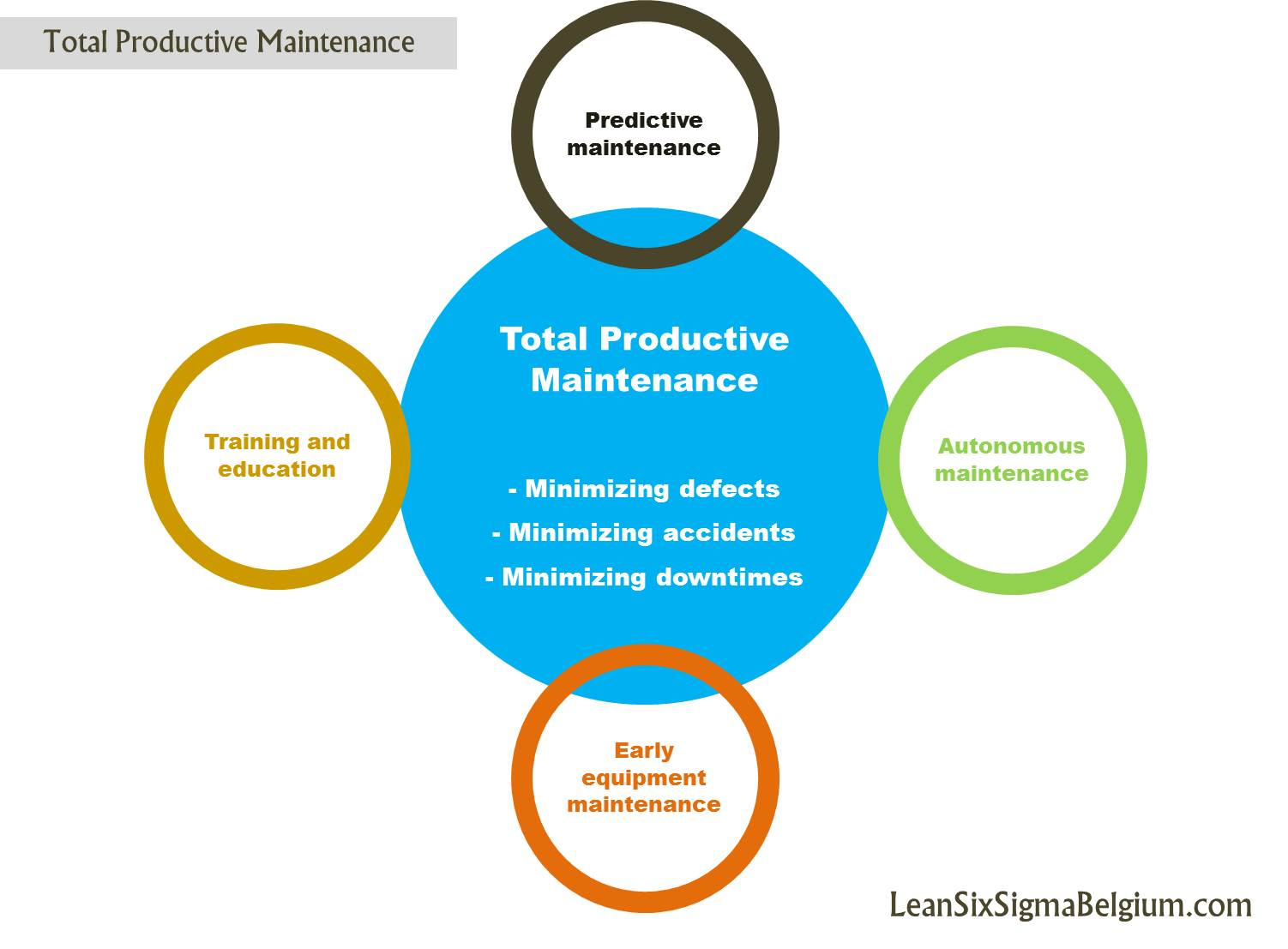 an overview of the total productive maintenance as a philosophical concept of managing workshop equi Total quality management benefits of total productive maintenance tpm differs from decentralized maintenance in decentralized maintenance operation maintenance personnel may stay together at work spot but the involvement of the two sections remains completely different.