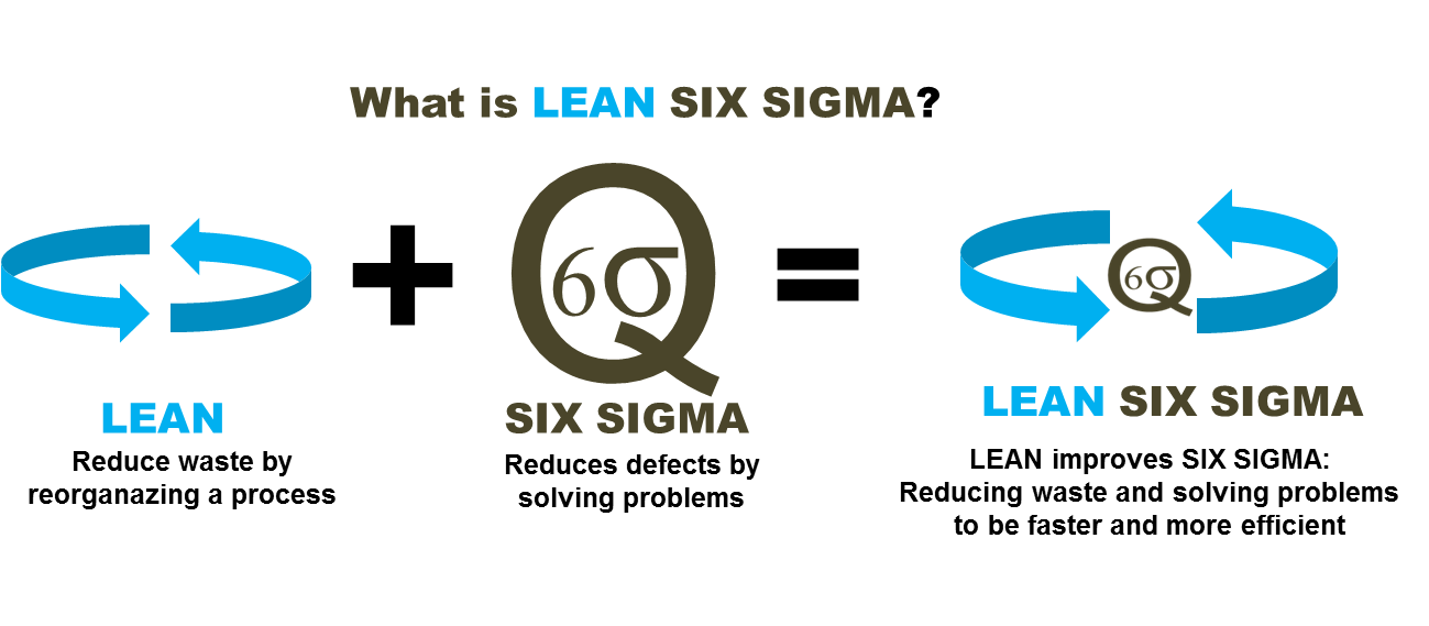 what is lean six sigma lean six sigma belgium