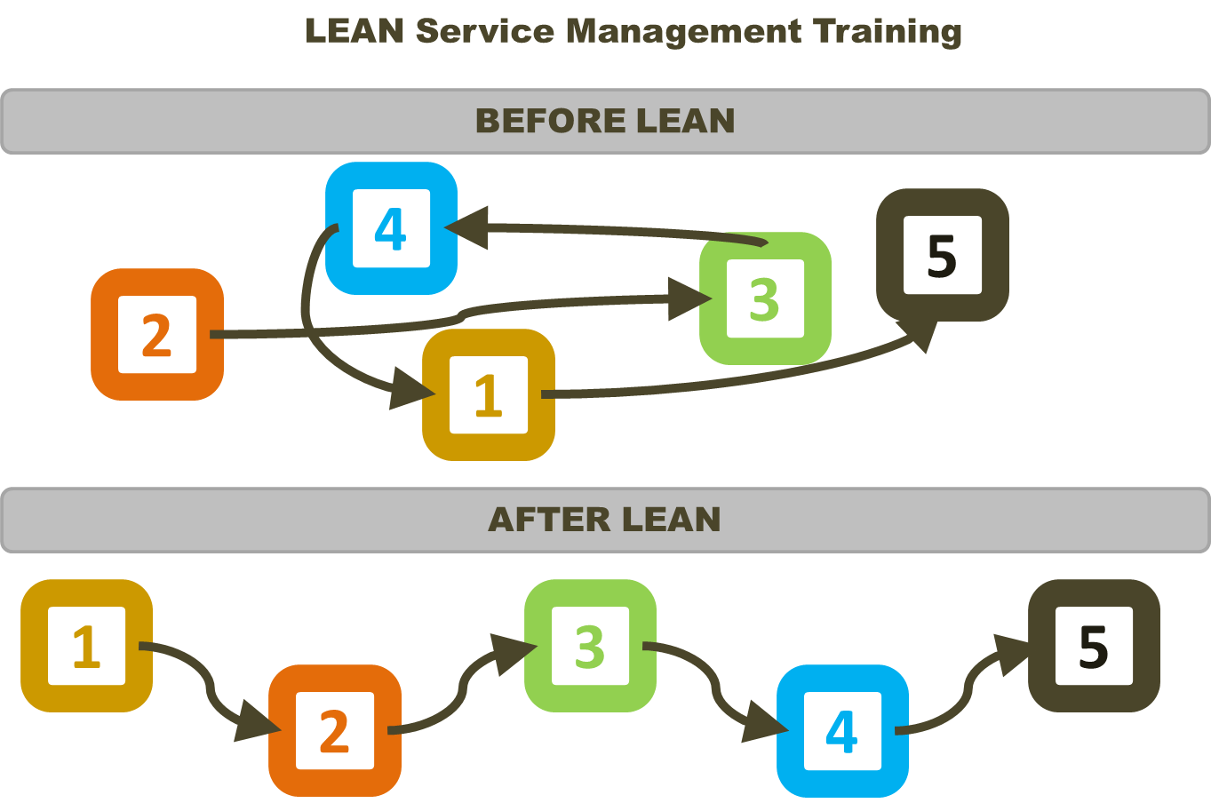 Lean services training lean six sigma belgium lean service training lean six sigma belgium xflitez Choice Image