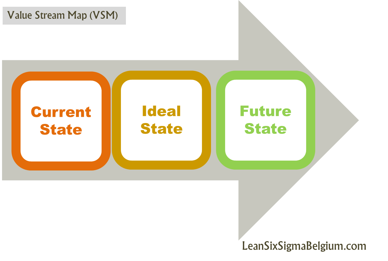 VSM Value Stream Mapping Lean Six Sigma Belgium