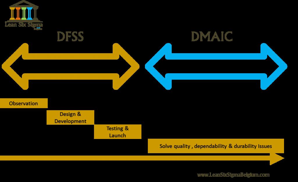 Design-for-Six-Sigma-Design-DFSS-Lean-Six-Sigma-Belgium