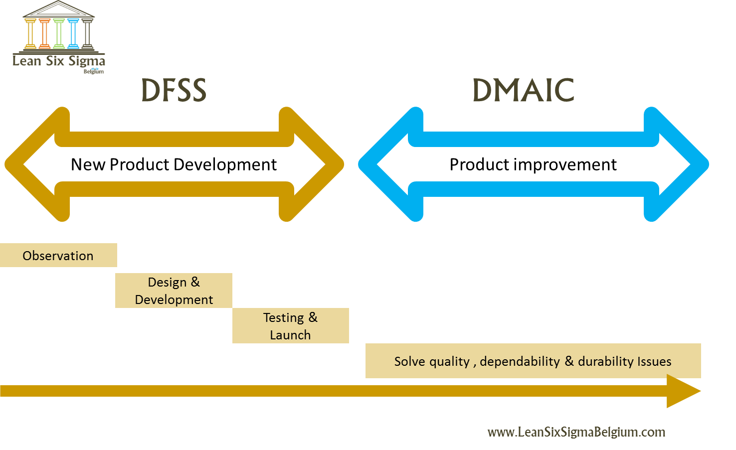Design For Six Sigma Design Dfss Lean Six Sigma Belgium on lean six sigma dmaic
