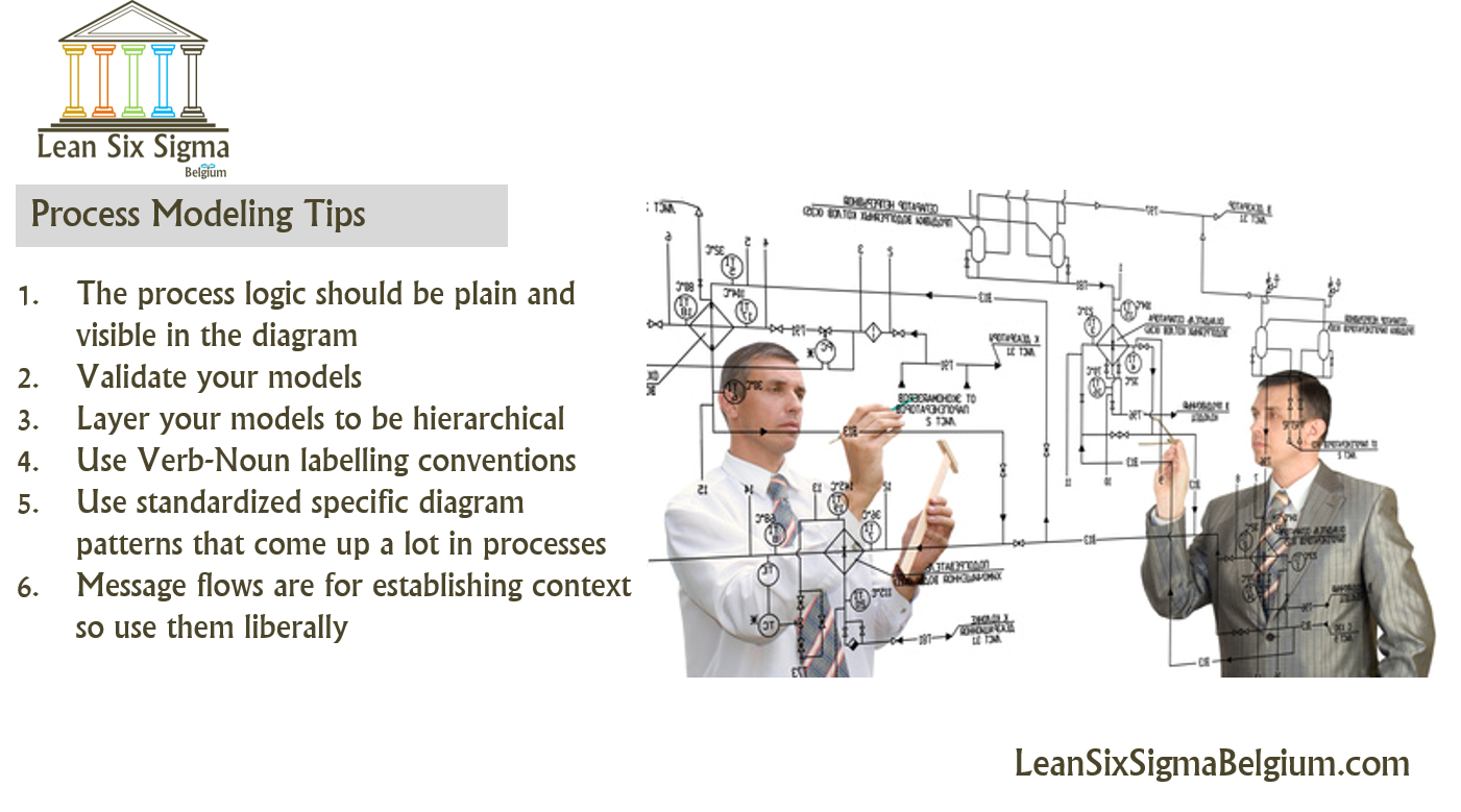 Must Know Tips For Effective Process Modeling Lean Six Sigma Belgium Logic Diagram Bpm