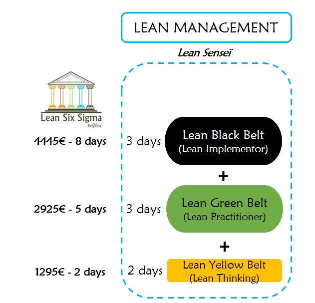 Lean-Management-Training-Certification-Yellow-Green-Black-Belt ...