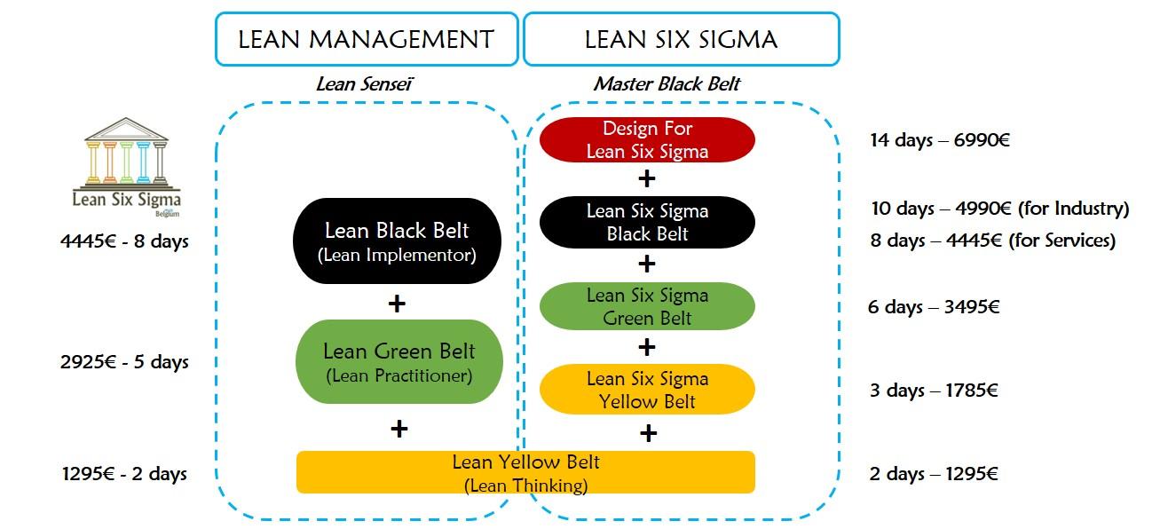 Training agenda lean six sigma belgium cursus 4 lean six sigma belgium training agenda lean six sigma belgium cursus 4 ccuart Image collections