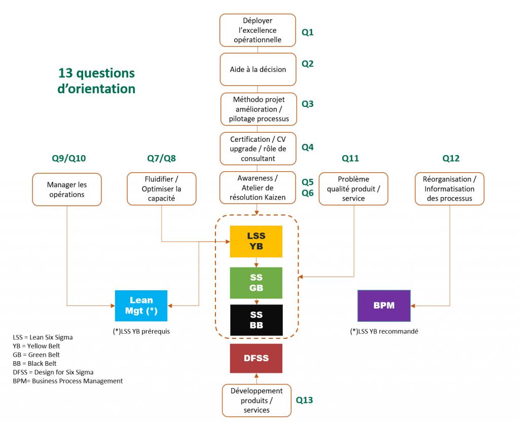 Question Orientation sur Les formations en Lean Six Sigma France