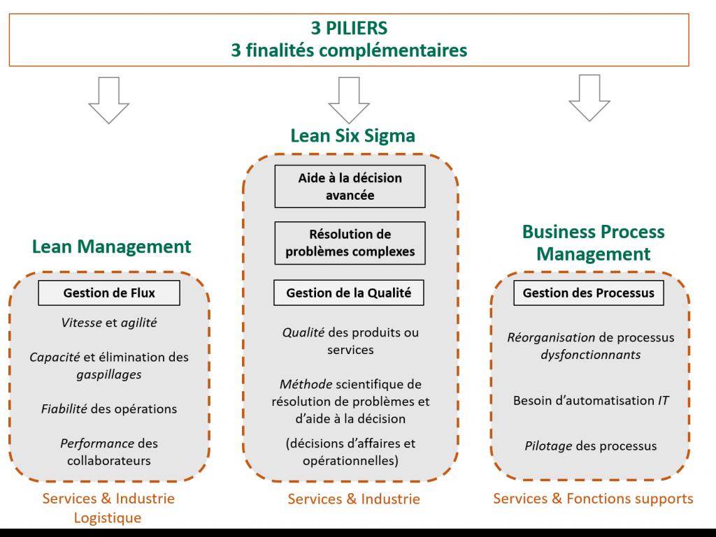 Formation Lean Management , Lean Six Sigma, Business Process France Paris