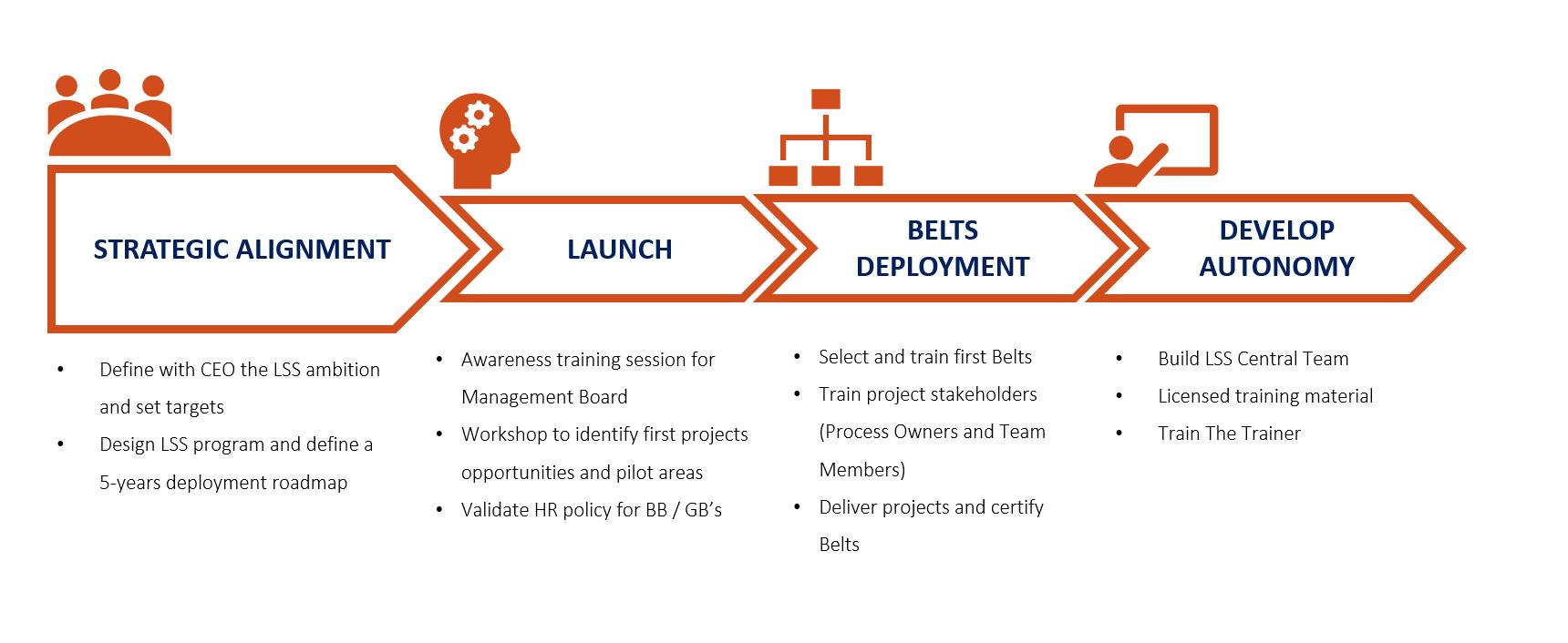 Strategic guidance project coaching lean six sigma belgium strategic guidance for big organisations ccuart Gallery