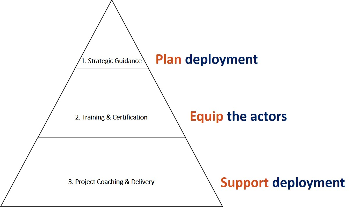 Strategic guidance project coaching lean six sigma belgium for more information call us at 3222061082 ccuart Image collections