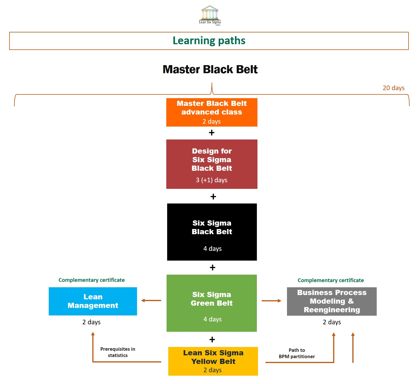 Lean six sigma belgium yellow green black belt trainings they will get personalized feedbacks of a master black belt to prepare for the practical certification or to use lean six sigma 1betcityfo Gallery